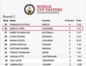 Posiciones primera ronda del Campeonato mundial de catación 2016
